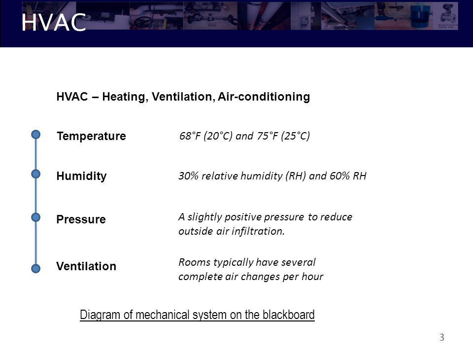 HVAC 3 HVAC – Heating, Ventilation, Air-conditioning Temperature Humidity Pressure Ventilation 68°F (20°C) and 75°F (25°C) 30% relative humidity (RH)