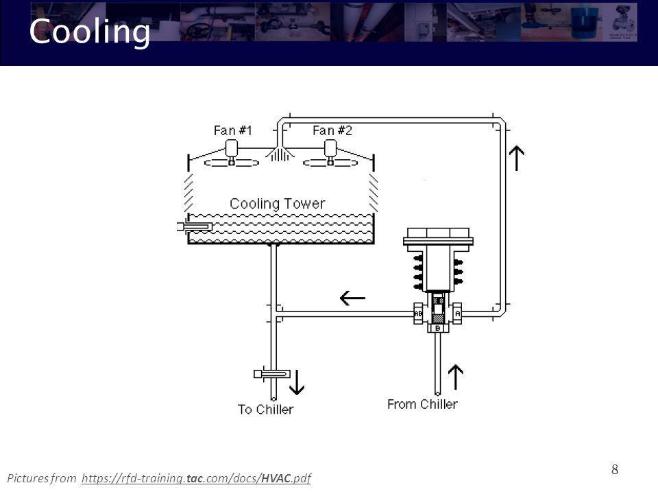 AHU – Air Handling Unit 9 Return air Exhaust air Outside airSupply air Where does air come from and go to?