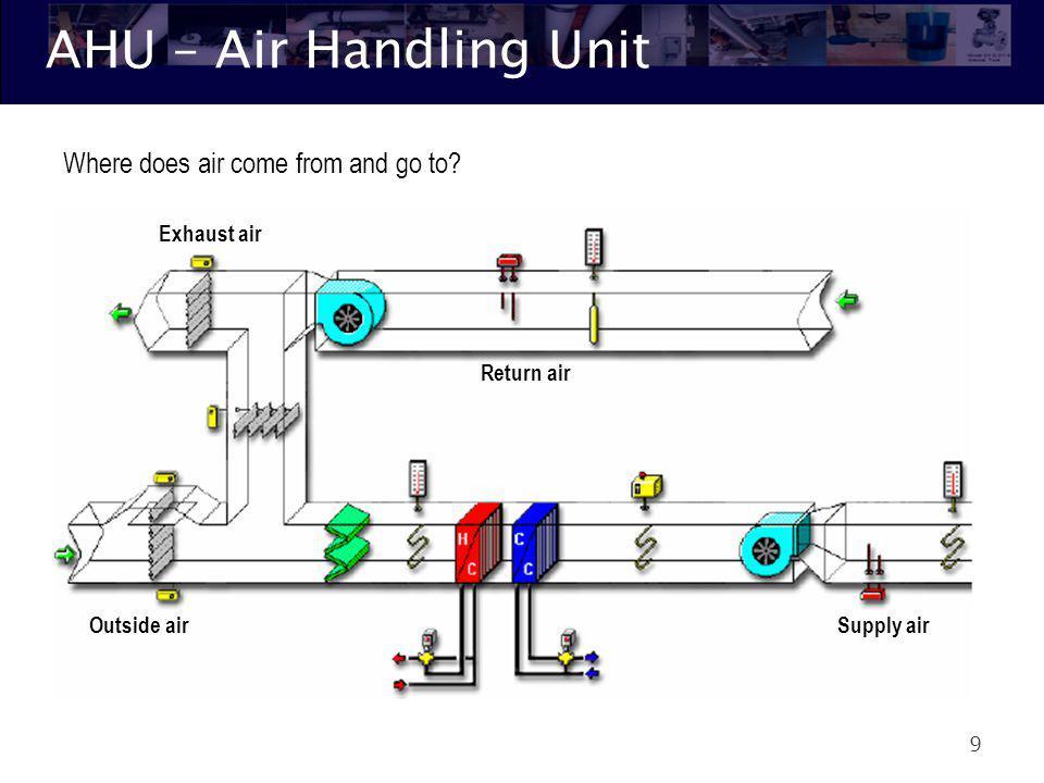 AHU 10 Damper Heating/Cooling Coil Fan Sensor Filter Whats in an AHU.