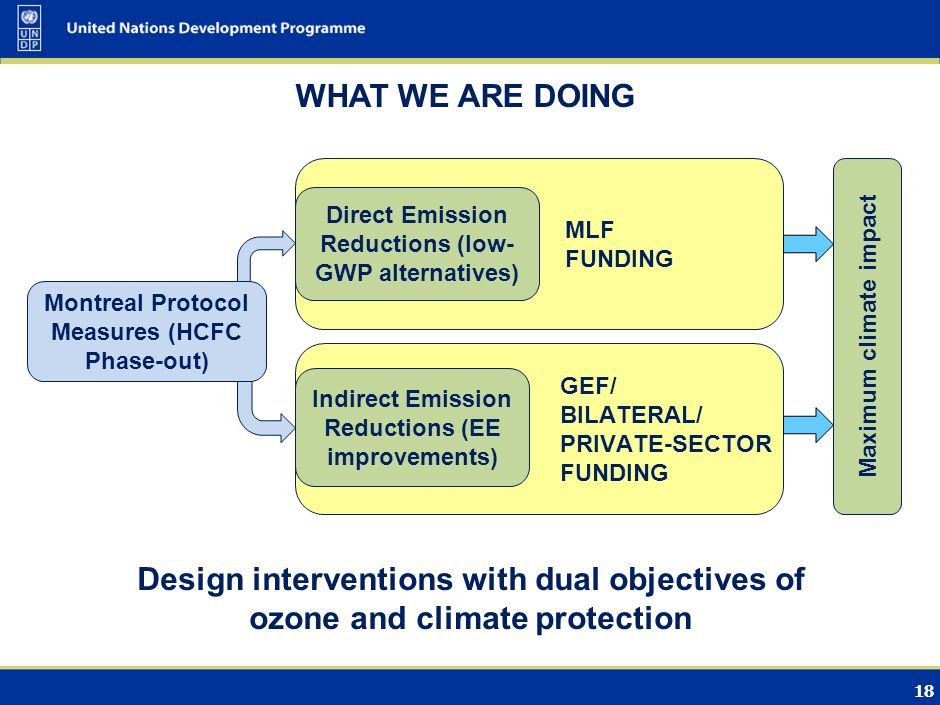 18 MLF FUNDING GEF/ BILATERAL/ PRIVATE-SECTOR FUNDING Montreal Protocol Measures (HCFC Phase-out) Direct Emission Reductions (low- GWP alternatives) Indirect Emission Reductions (EE improvements) Maximum climate impact WHAT WE ARE DOING Design interventions with dual objectives of ozone and climate protection