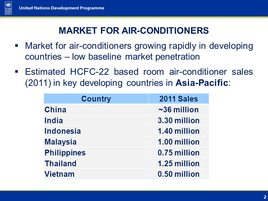 2 MARKET FOR AIR-CONDITIONERS Market for air-conditioners growing rapidly in developing countries – low baseline market penetration Estimated HCFC-22 based room air-conditioner sales (2011) in key developing countries in Asia-Pacific: Country2011 Sales China~36 million India3.30 million Indonesia1.40 million Malaysia1.00 million Philippines0.75 million Thailand1.25 million Vietnam0.50 million