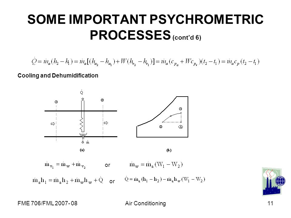 FME 706/FML 2007- 08Air Conditioning11 SOME IMPORTANT PSYCHROMETRIC PROCESSES (contd 6) Cooling and Dehumidification or