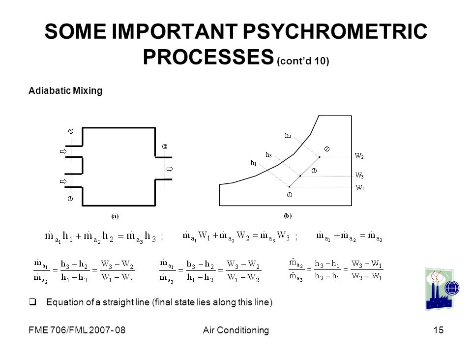 FME 706/FML 2007- 08Air Conditioning15 SOME IMPORTANT PSYCHROMETRIC PROCESSES (contd 10) Adiabatic Mixing ; ; Equation of a straight line (final state