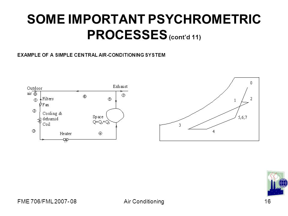 FME 706/FML 2007- 08Air Conditioning16 SOME IMPORTANT PSYCHROMETRIC PROCESSES (contd 11) EXAMPLE OF A SIMPLE CENTRAL AIR-CONDITIONING SYSTEM