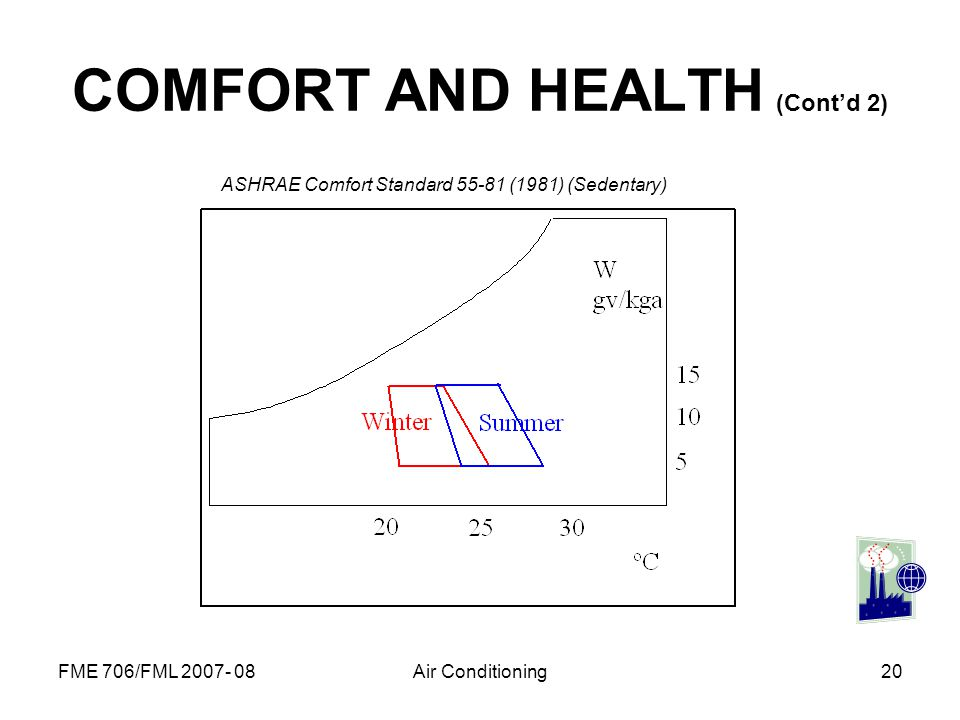 FME 706/FML 2007- 08Air Conditioning20 COMFORT AND HEALTH (Contd 2) ASHRAE Comfort Standard 55-81 (1981) (Sedentary)