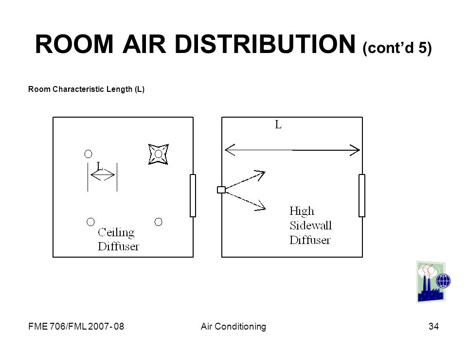FME 706/FML 2007- 08Air Conditioning34 ROOM AIR DISTRIBUTION (contd 5) Room Characteristic Length (L)