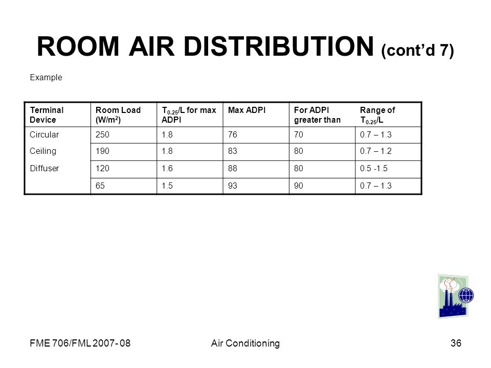 FME 706/FML 2007- 08Air Conditioning36 ROOM AIR DISTRIBUTION (contd 7) Example Terminal Device Room Load (W/m 2 ) T 0.25 /L for max ADPI Max ADPIFor A
