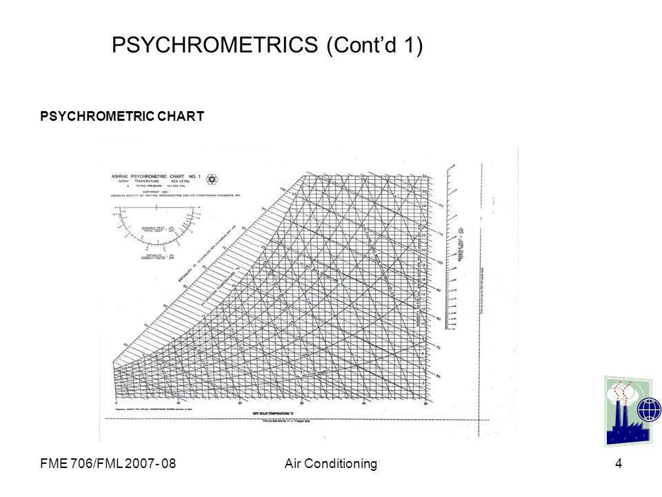 FME 706/FML 2007- 08Air Conditioning4 PSYCHROMETRICS (Contd 1) PSYCHROMETRIC CHART