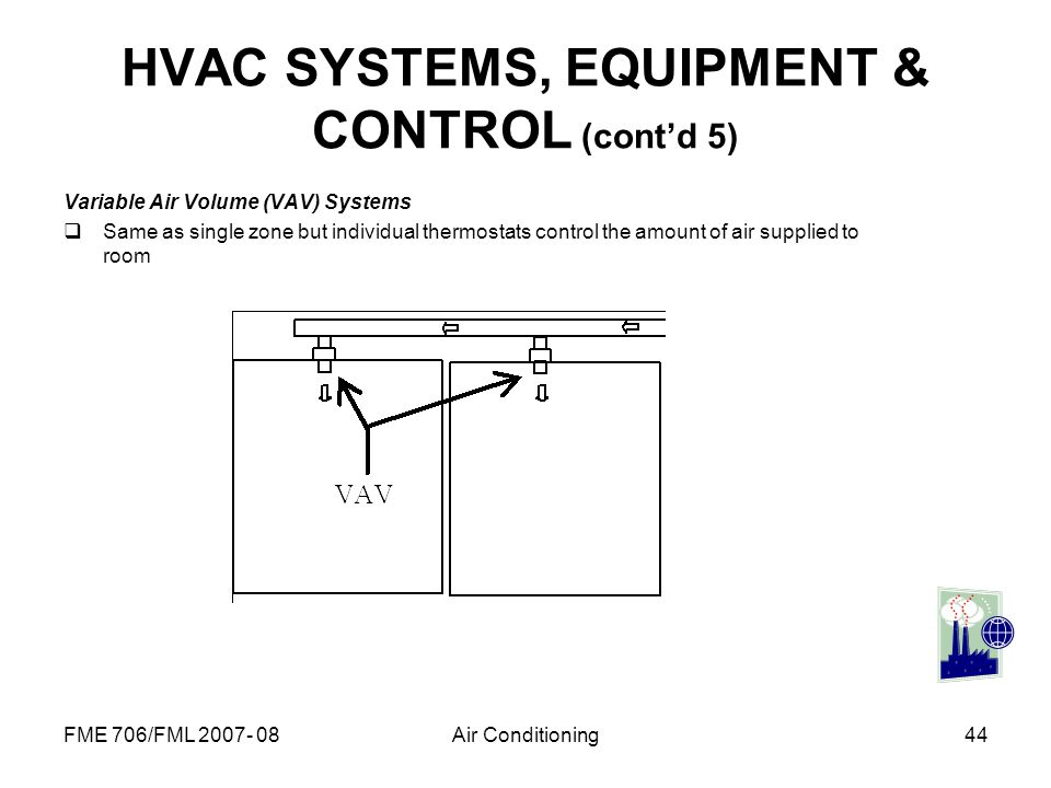 FME 706/FML 2007- 08Air Conditioning44 HVAC SYSTEMS, EQUIPMENT & CONTROL (contd 5) Variable Air Volume (VAV) Systems Same as single zone but individua