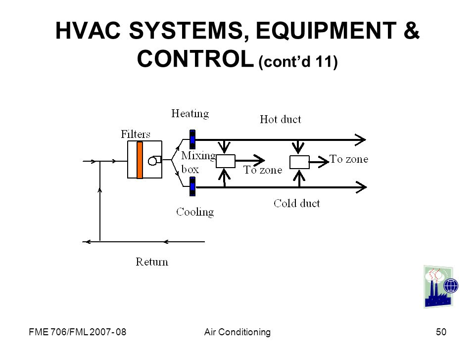 FME 706/FML 2007- 08Air Conditioning50 HVAC SYSTEMS, EQUIPMENT & CONTROL (contd 11)