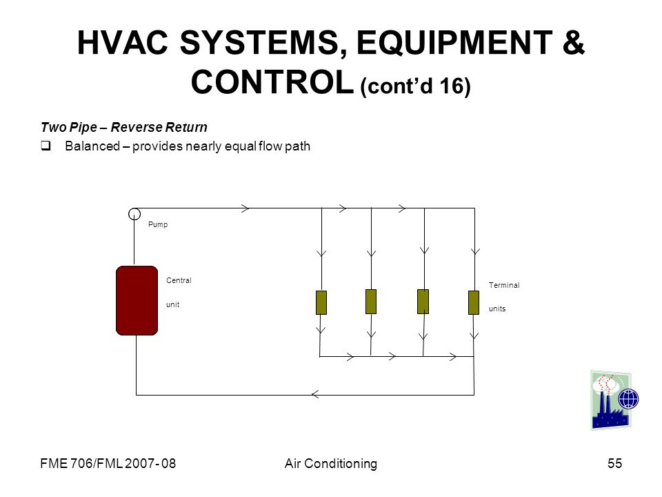 FME 706/FML 2007- 08Air Conditioning55 HVAC SYSTEMS, EQUIPMENT & CONTROL (contd 16) Two Pipe – Reverse Return Balanced – provides nearly equal flow pa