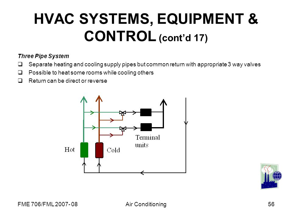 FME 706/FML 2007- 08Air Conditioning56 HVAC SYSTEMS, EQUIPMENT & CONTROL (contd 17) Three Pipe System Separate heating and cooling supply pipes but co