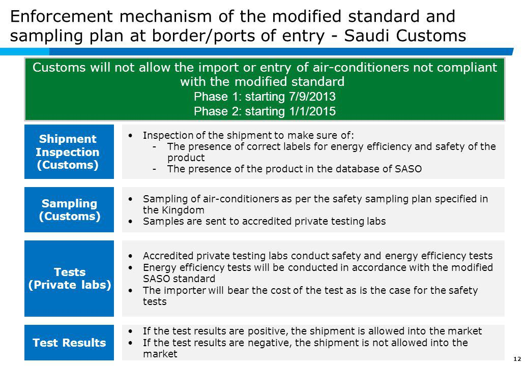 12 Enforcement mechanism of the modified standard and sampling plan at border/ports of entry - Saudi Customs Inspection of the shipment to make sure o