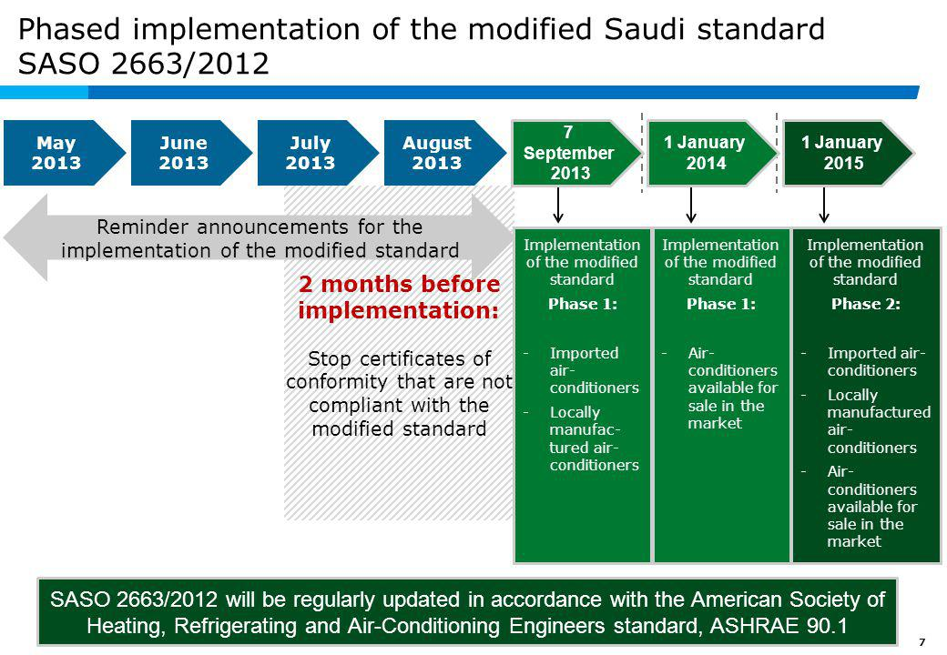 7 2 months before implementation: Stop certificates of conformity that are not compliant with the modified standard Reminder announcements for the imp