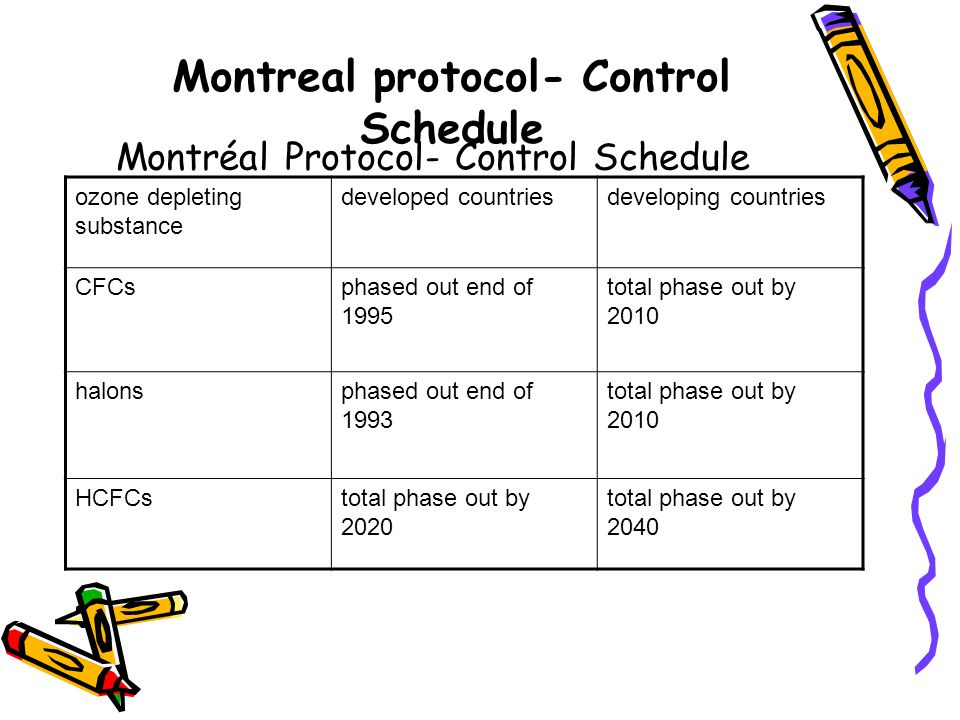 Montréal Protocol- Control Schedule Montreal protocol- Control Schedule ozone depleting substance developed countriesdeveloping countries CFCsphased out end of 1995 total phase out by 2010 halonsphased out end of 1993 total phase out by 2010 HCFCstotal phase out by 2020 total phase out by 2040