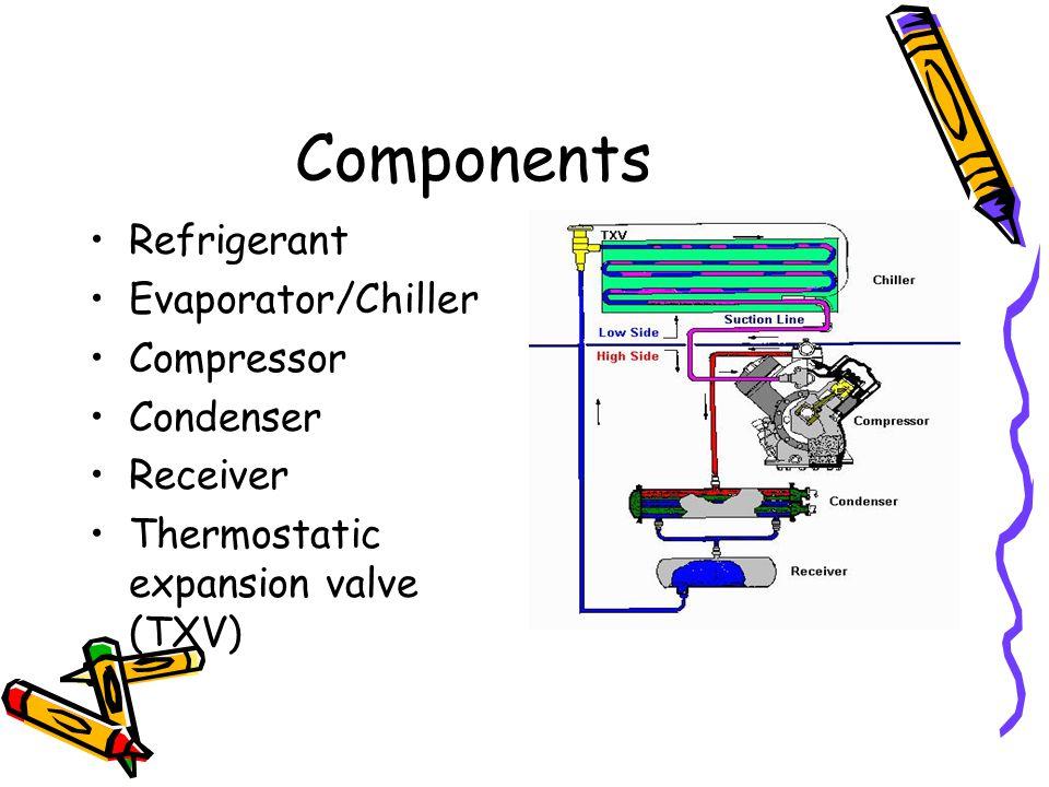 Components Refrigerant Evaporator/Chiller Compressor Condenser Receiver Thermostatic expansion valve (TXV)