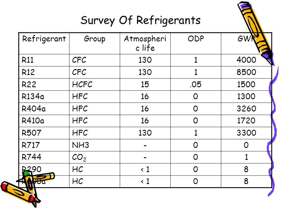 Survey Of Refrigerants RefrigerantGroupAtmospheri c life ODPGWP R11CFC13014000 R12CFC13018500 R22HCFC15.051500 R134aHFC1601300 R404aHFC1603260 R410aHFC1601720 R507HFC13013300 R717NH3-00 R744CO 2 -01 R290HC< 108 R600aHC< 108