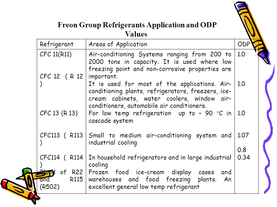 Freon Group Refrigerants Application and ODP Values RefrigerantAreas of ApplicationODP CFC 11(R11) CFC 12 ( R 12 ) CFC 13 (R 13) CFC113 ( R113 ) CFC114 ( R114 ) Blend of R22 and R115 (R502) Air-conditioning Systems ranging from 200 to 2000 tons in capacity.