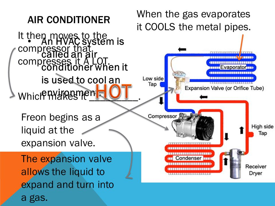 AIR CONDITIONER An HVAC system is called an air conditioner when it is used to cool an environment. Freon begins as a liquid at the expansion valve. T