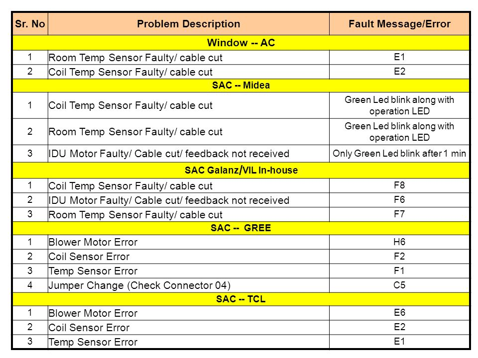 Sr. NoProblem DescriptionFault Message/Error Window -- AC 1 Room Temp Sensor Faulty/ cable cut E1 2 Coil Temp Sensor Faulty/ cable cut E2 SAC -- Midea