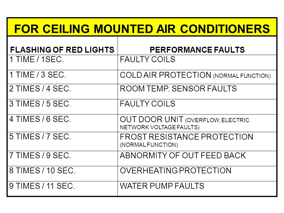 FOR CEILING MOUNTED AIR CONDITIONERS FLASHING OF RED LIGHTSPERFORMANCE FAULTS 1 TIME / 1SEC.FAULTY COILS 1 TIME / 3 SEC.COLD AIR PROTECTION (NORMAL FUNCTION) 2 TIMES / 4 SEC.ROOM TEMP.