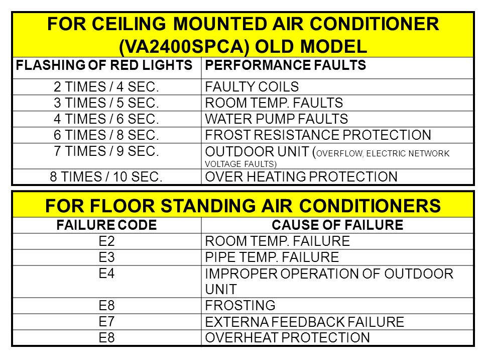 FOR FLOOR STANDING AIR CONDITIONERS FAILURE CODECAUSE OF FAILURE E2ROOM TEMP.