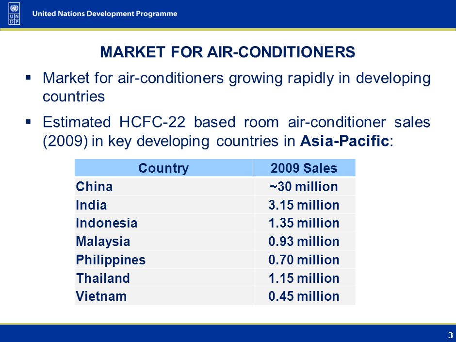 3 MARKET FOR AIR-CONDITIONERS Market for air-conditioners growing rapidly in developing countries Estimated HCFC-22 based room air-conditioner sales (2009) in key developing countries in Asia-Pacific: Country2009 Sales China~30 million India3.15 million Indonesia1.35 million Malaysia0.93 million Philippines0.70 million Thailand1.15 million Vietnam0.45 million