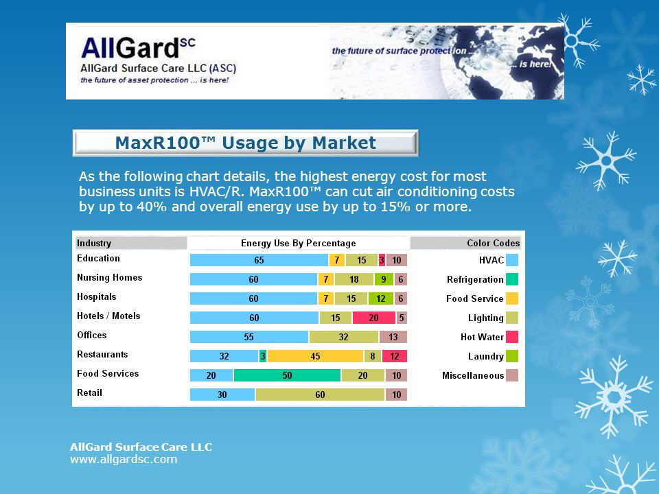 AllGard Surface Care LLC www.allgardsc.com MaxR100 Usage by Market As the following chart details, the highest energy cost for most business units is