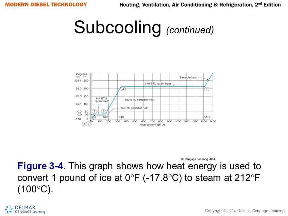 Copyright © 2014 Delmar, Cengage Learning Subcooling (continued) Figure 3-4. This graph shows how heat energy is used to convert 1 pound of ice at 0 F