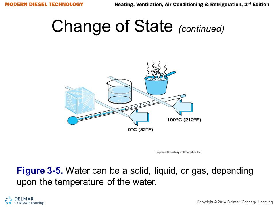 Copyright © 2014 Delmar, Cengage Learning Change of State (continued) Figure 3-5. Water can be a solid, liquid, or gas, depending upon the temperature