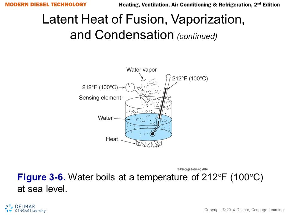 Copyright © 2014 Delmar, Cengage Learning Latent Heat of Fusion, Vaporization, and Condensation (continued) Figure 3-6. Water boils at a temperature o