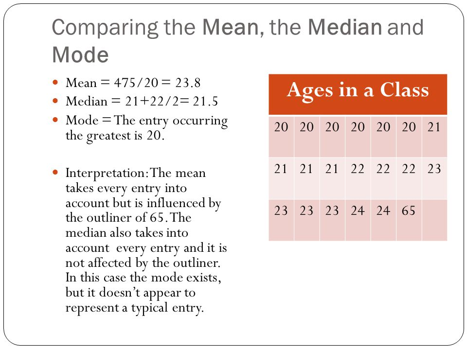 Comparing the Mean, the Median and Mode Mean = 475/20 = 23.8 Median = 21+22/2= 21.5 Mode = The entry occurring the greatest is 20.