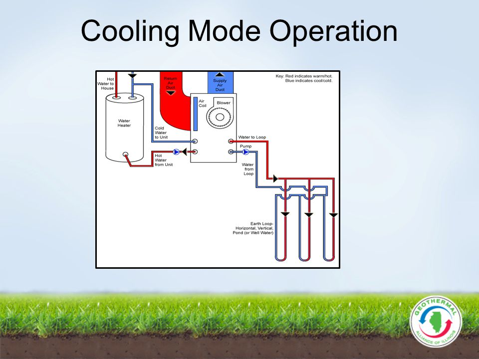 Cooling Mode Operation