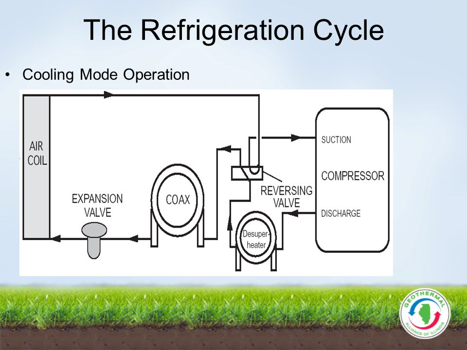 The Refrigeration Cycle Cooling Mode Operation