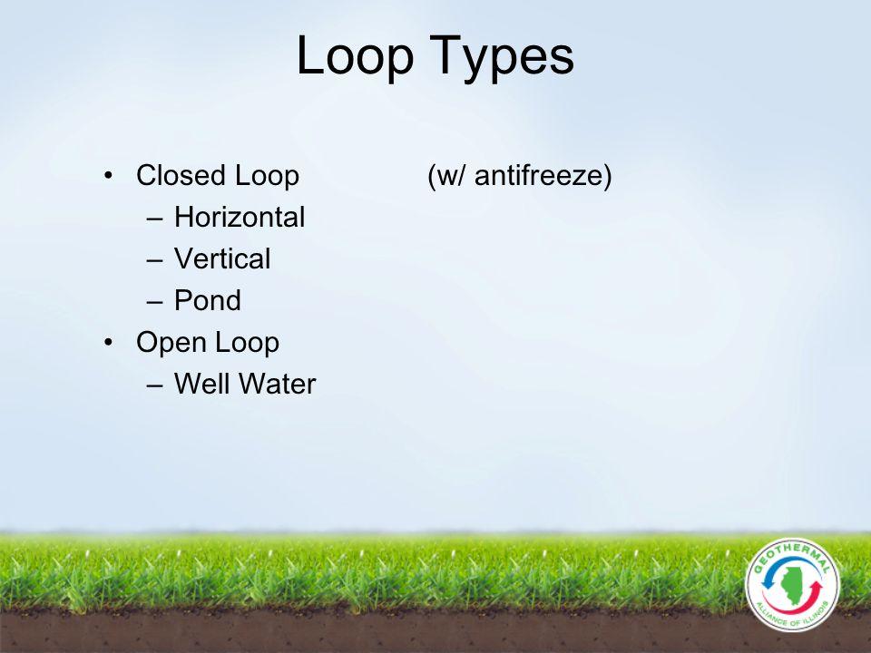 Loop Types Closed Loop (w/ antifreeze) – Horizontal – Vertical – Pond Open Loop – Well Water