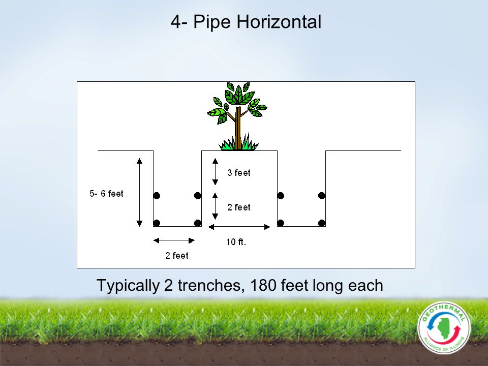 4- Pipe Horizontal Typically 2 trenches, 180 feet long each