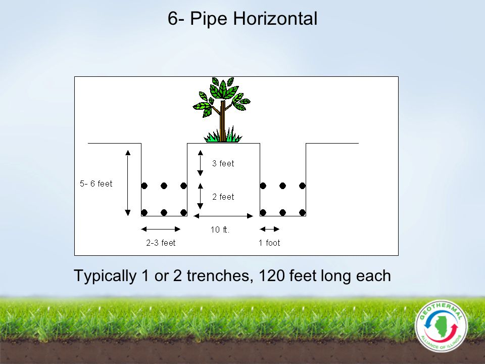 6- Pipe Horizontal Typically 1 or 2 trenches, 120 feet long each