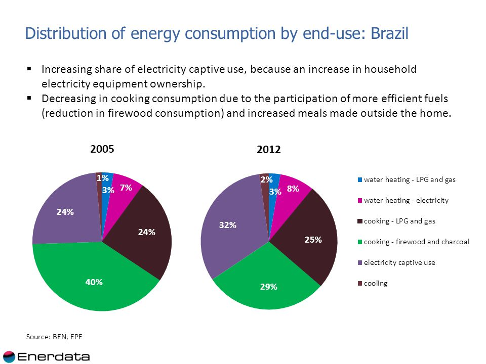 Distribution of energy consumption by end-use: Brazil Increasing share of electricity captive use, because an increase in household electricity equipment ownership.