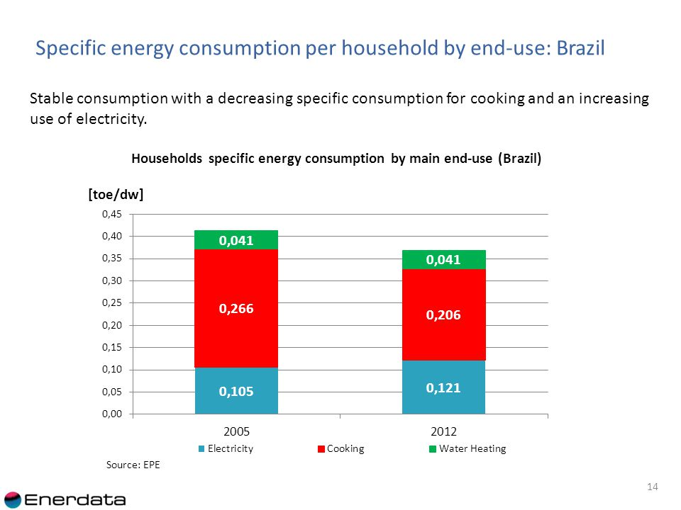 14 Stable consumption with a decreasing specific consumption for cooking and an increasing use of electricity.