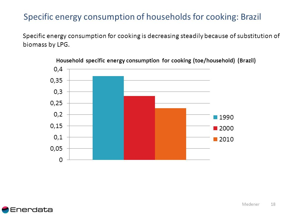 Specific energy consumption of households for cooking: Brazil 18 Medener Specific energy consumption for cooking is decreasing steadily because of substitution of biomass by LPG.