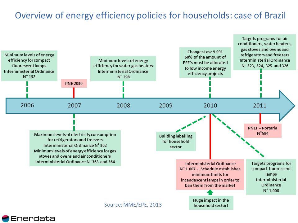Distribution of consumption by end-use: case of Chile (2010) Source: estudio Curva de conservación de la energía del sector residencial, 2010 (encuesta de cerca de 3200 hogares con una representatividad de 95%)
