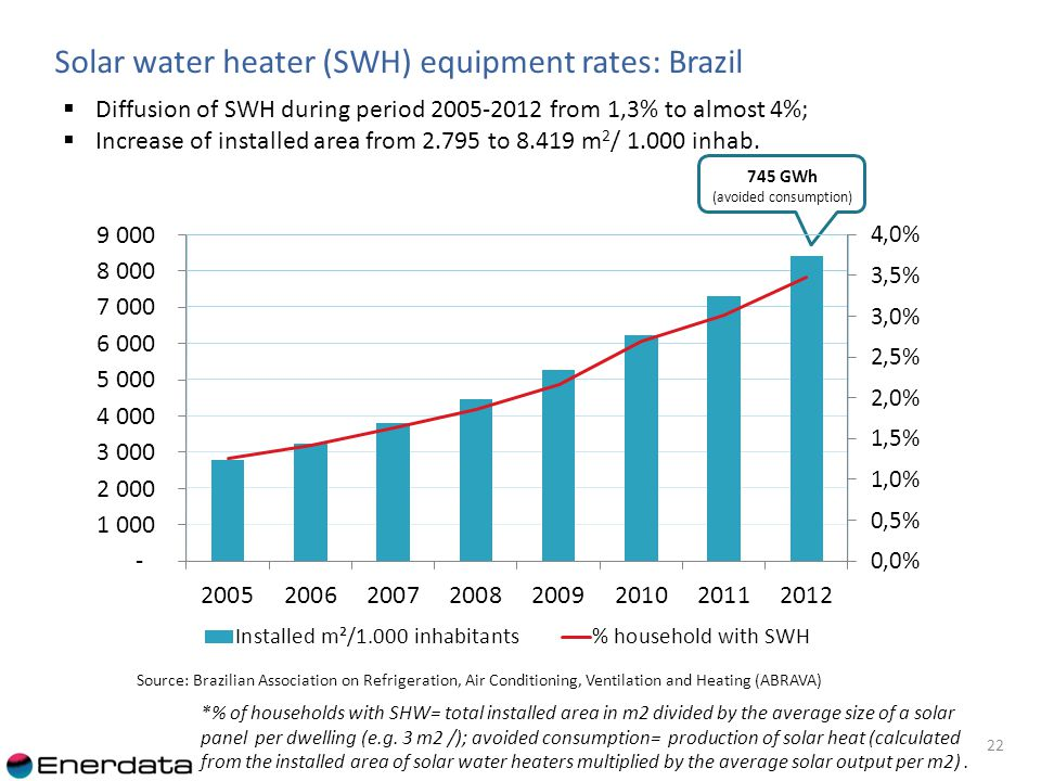 745 GWh (avoided consumption) Solar water heater (SWH) equipment rates: Brazil 22 Source: Brazilian Association on Refrigeration, Air Conditioning, Ventilation and Heating (ABRAVA) Diffusion of SWH during period 2005-2012 from 1,3% to almost 4%; Increase of installed area from 2.795 to 8.419 m 2 / 1.000 inhab.