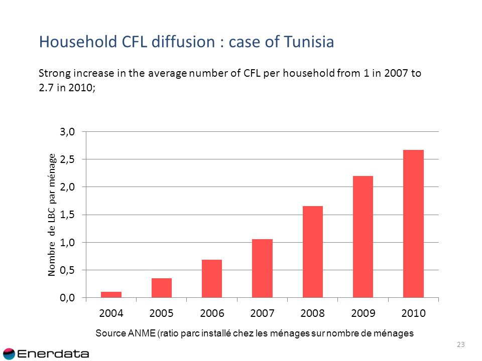 Household CFL diffusion : case of Tunisia 23 Strong increase in the average number of CFL per household from 1 in 2007 to 2.7 in 2010; Source ANME (ratio parc installé chez les ménages sur nombre de ménages