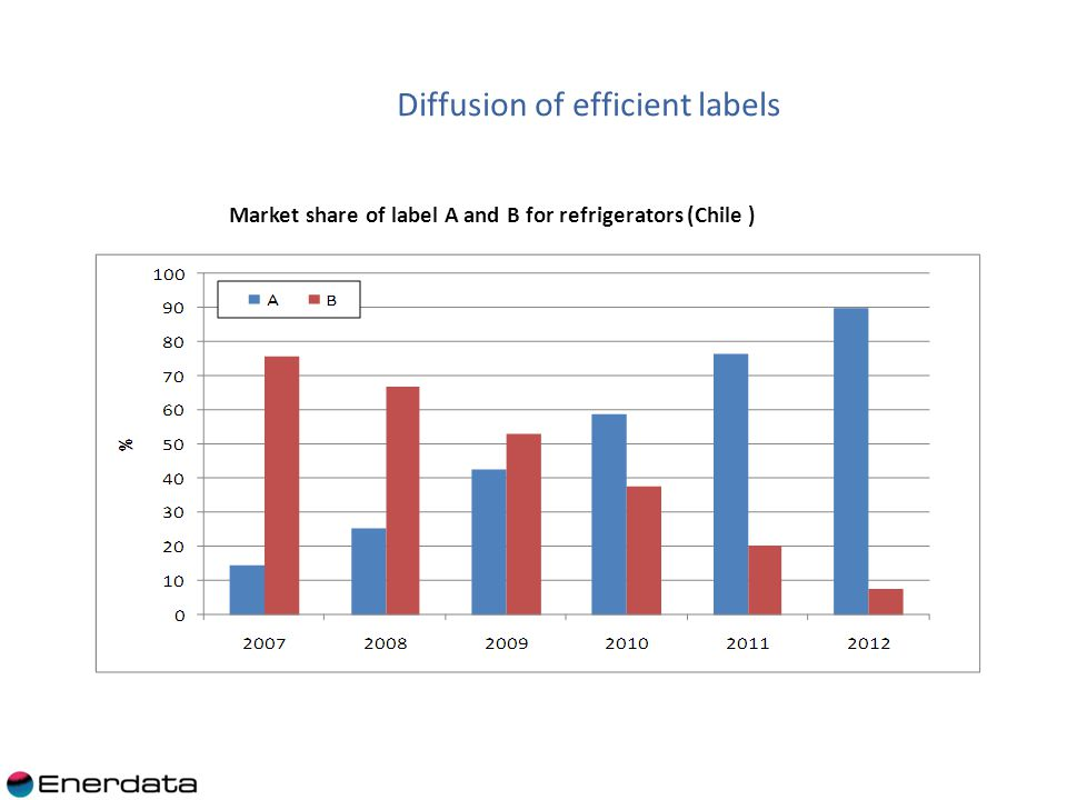 Market share of label A and B for refrigerators (Chile ) Diffusion of efficient labels
