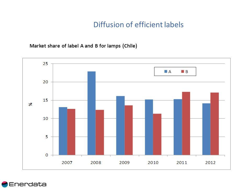 Market share of label A and B for lamps (Chile) Diffusion of efficient labels