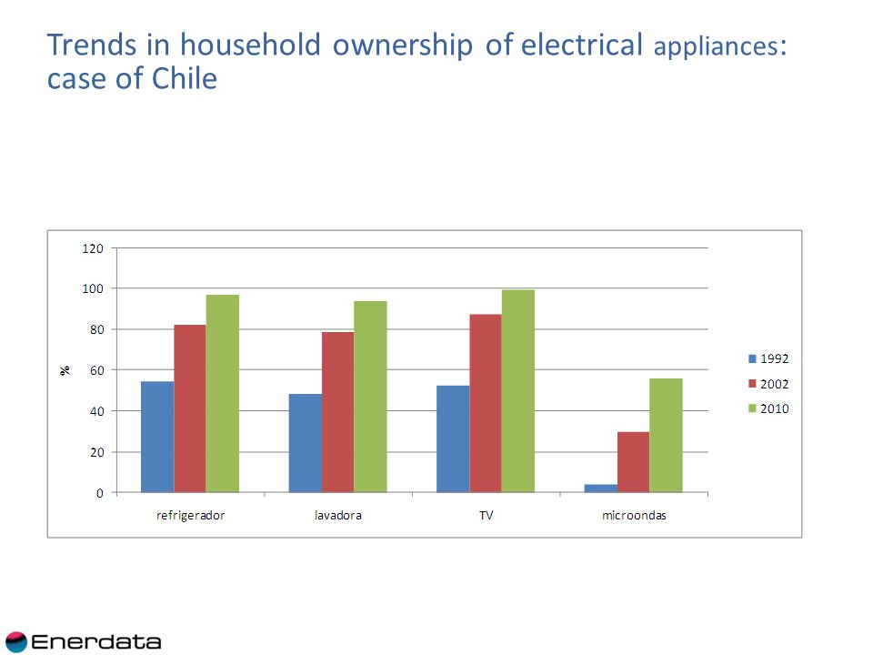 Trends in household ownership of electrical appliances : case of Chile
