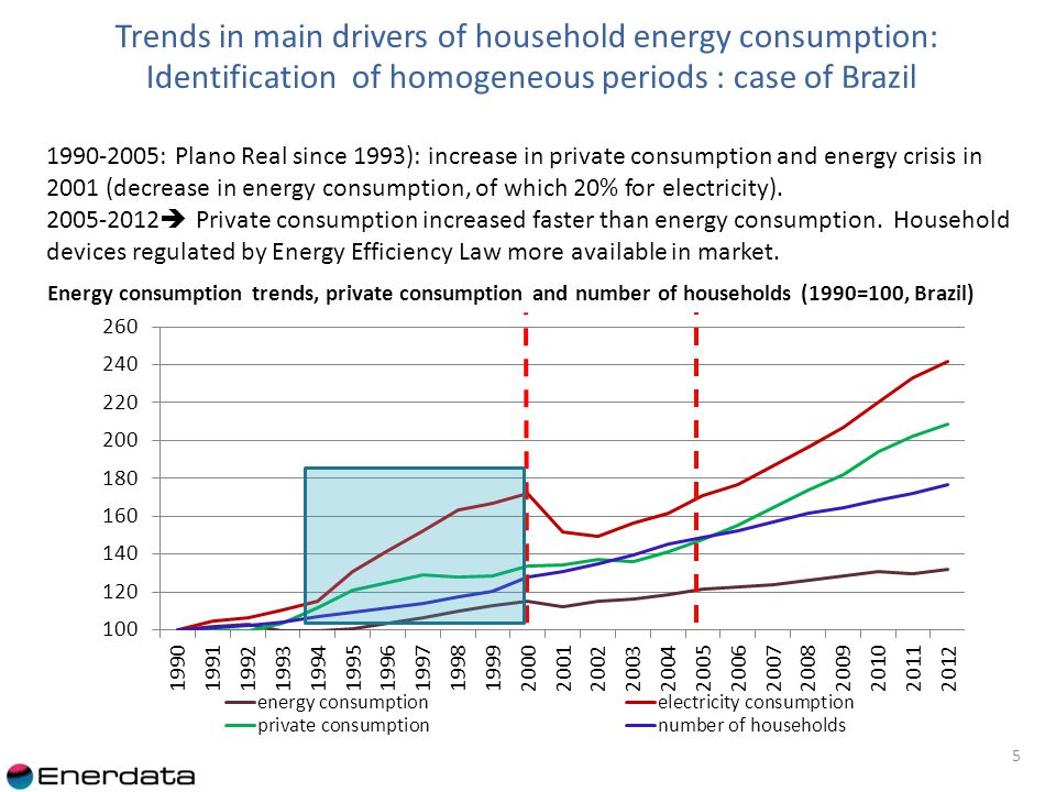 Trends in main drivers of household energy consumption: case of Brazil 6 Household energy consumption is growing moderately and much slower than household income (private consumption), especially since 2005.