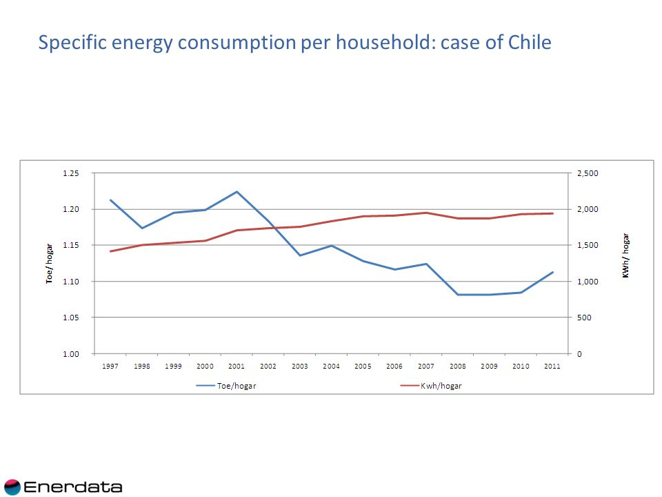 9 Per electrified household, the electricity consumption increases less rapidly than per household, due to households electrification: In Bolivia and Paraguay, the electricity consumption per electrified household actually decreased and the increase in the electricity consumption per household is due to electrification (from 68% to 77% in Bolivia and from 83% to 100 % in Paraguay).