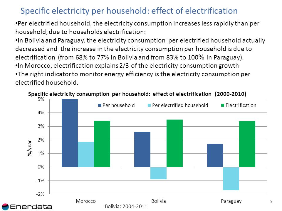 Outline 1.Global trends 2.Consumption by end-use 3.Diffusion of efficient equipments 4.Domestic electrical appliances