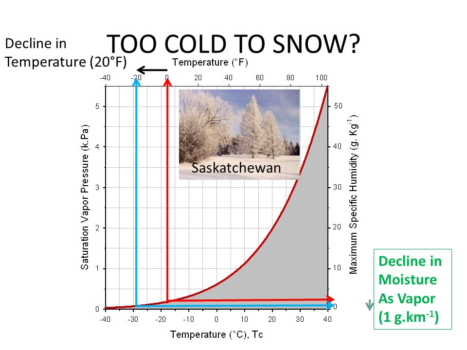 TOO COLD TO SNOW? Decline in Temperature (20°F) Decline in Moisture As Vapor (1 g.km -1 ) Saskatchewan